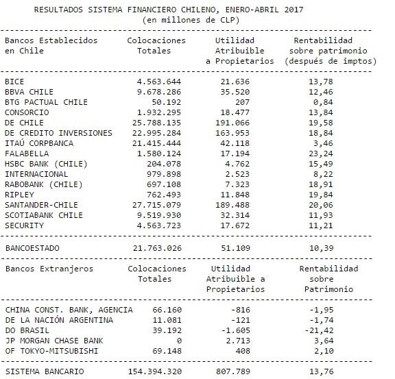 EyN: Ranking de rentabilidad de los bancos en Chile durante los primeros meses del año