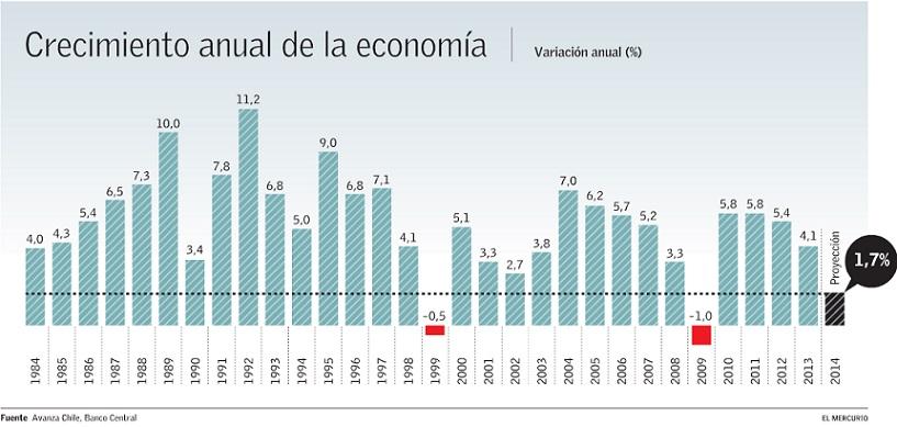 EyN: Crecimiento en Chile en 2014 será el más bajo en 30 años descontando los períodos de caídas