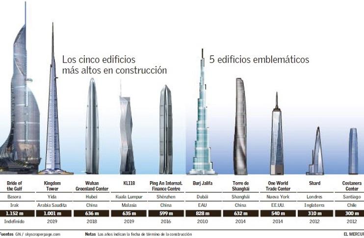 eyn ms de kilmetros de altura tendr el nuevo edificio ms alto del mundo